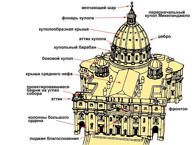 Рим собор св петра заложен в 1506 г
